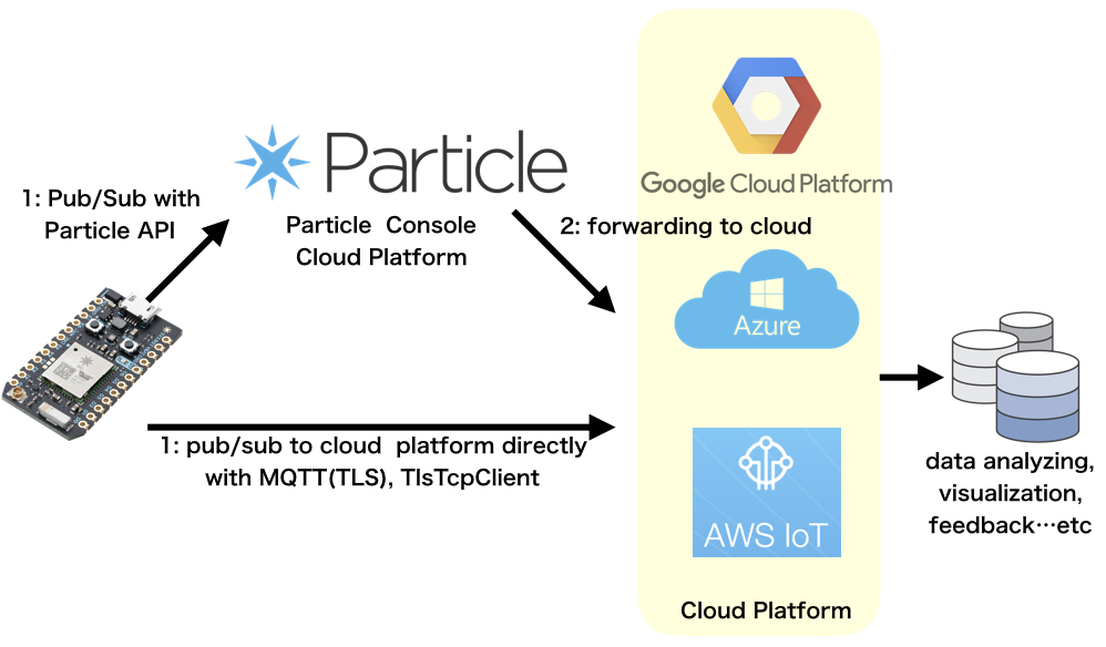 mbedTLS implementation to the Particle Photon   Natural Days